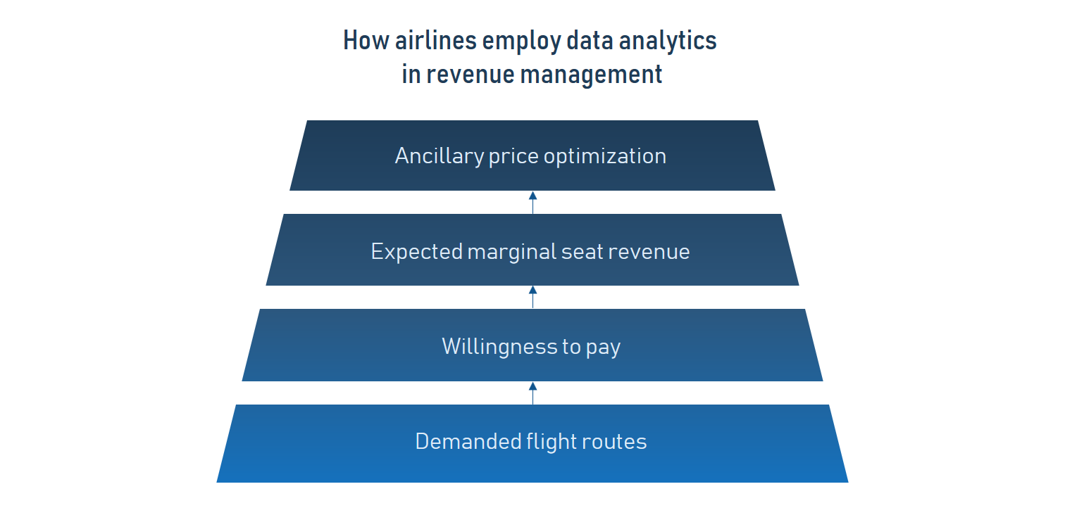 revenue management in airlines
