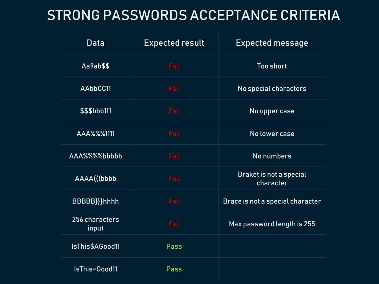 Custom format of acceptance criteria