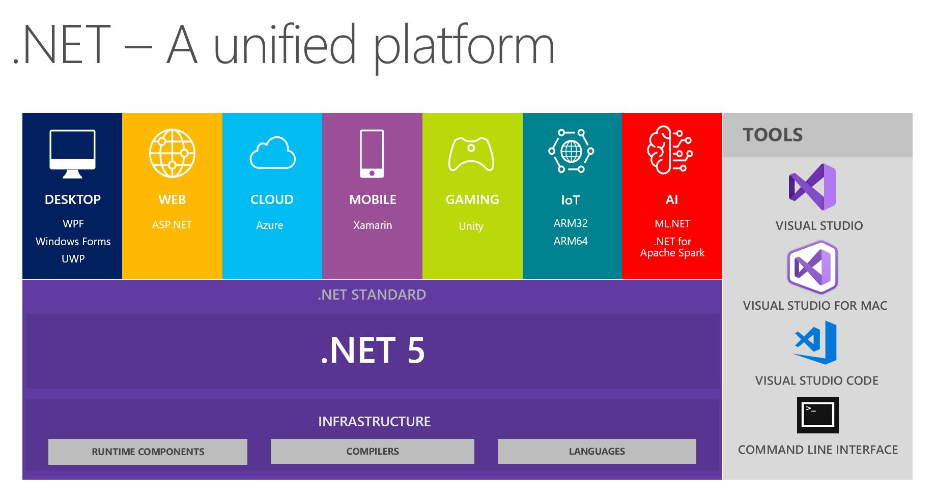 .NET5 platform