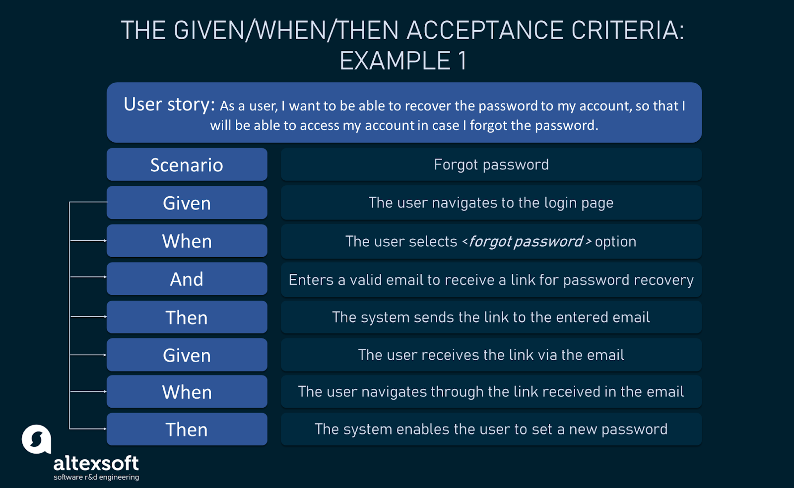 Recovering the password acceptance criteria example