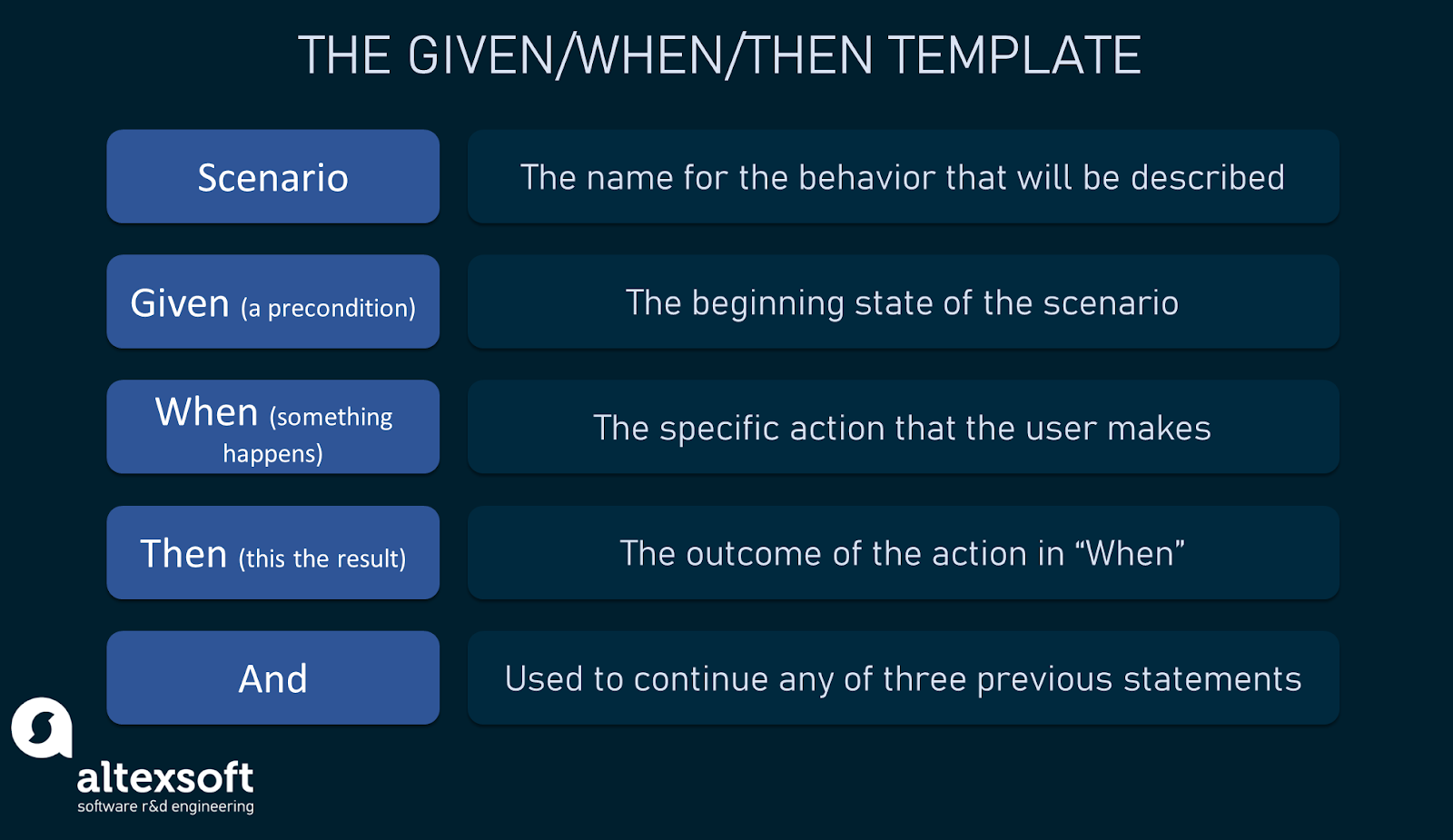 The acceptance criteria template in the Given/When/Then format