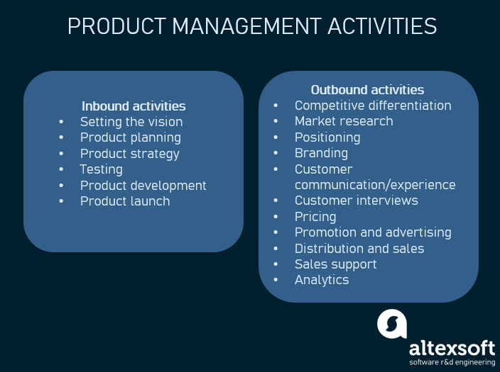 Product manager's inbound and outbound activities