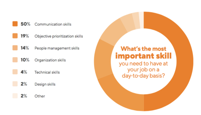 product manager's skills
