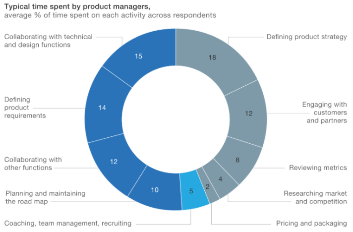 responsibilities of a product manager