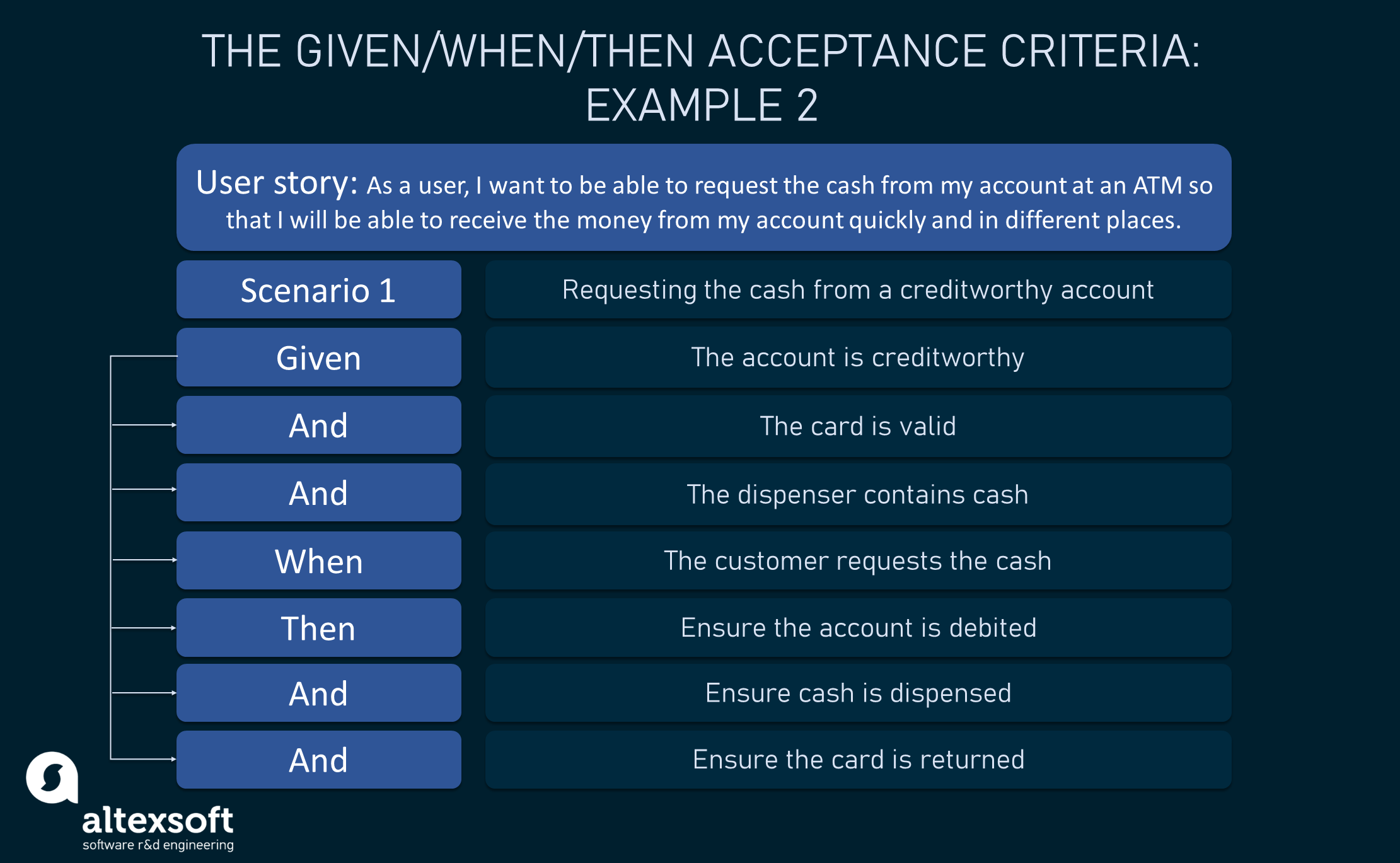 """""""Requesting money from the account at an ATM"""" acceptance criteria example, scenario 1"""