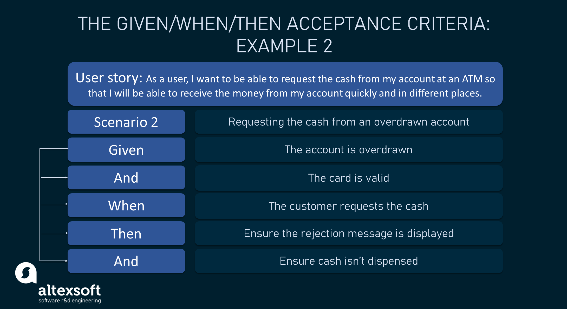 """""""Requesting money from the account at an ATM"""" acceptance criteria example, scenario 2"""