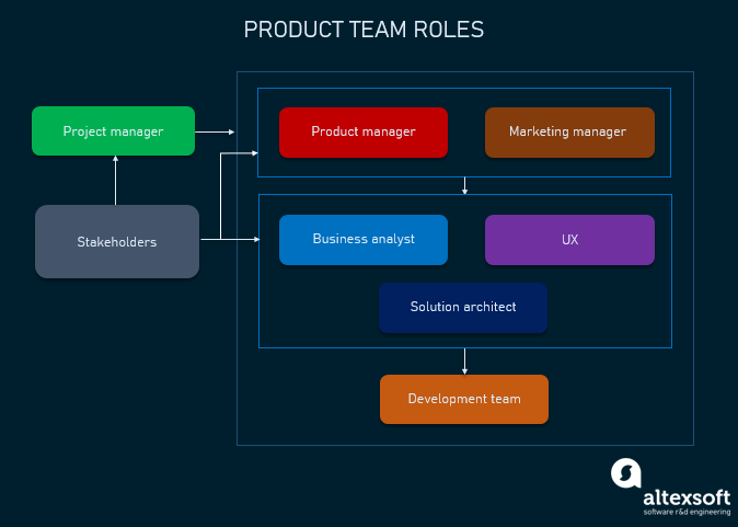 product team roles
