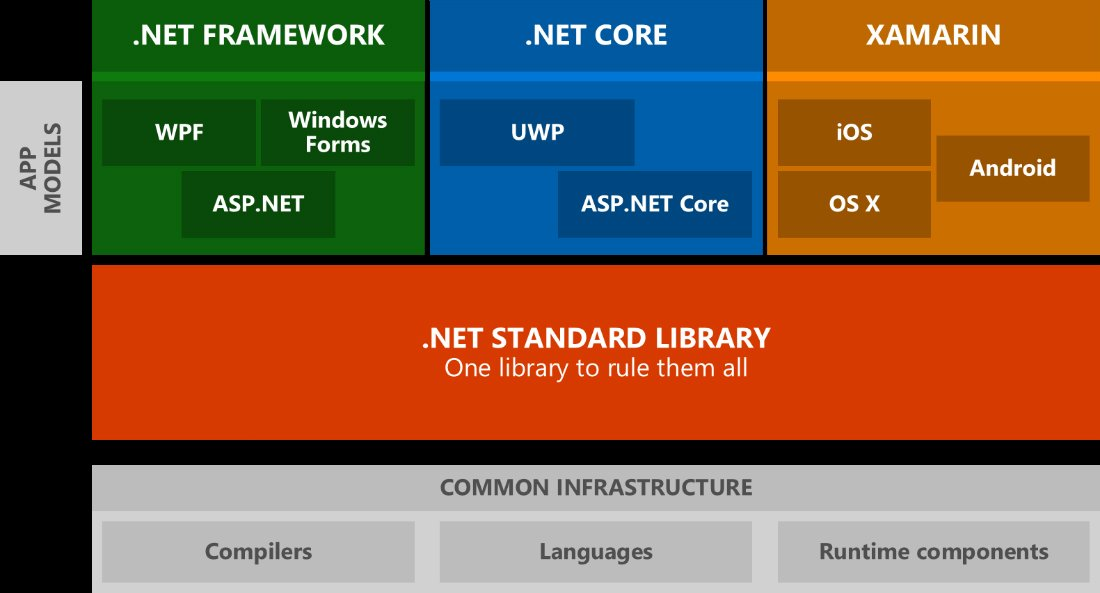 .net ecosystem with .net standard