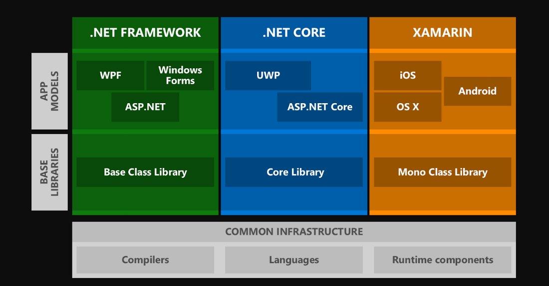 .NET ecosystem before 2016