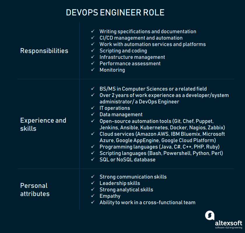 DevOps Engineer Role