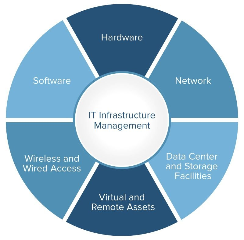 Scheme of IT Infrastructure management