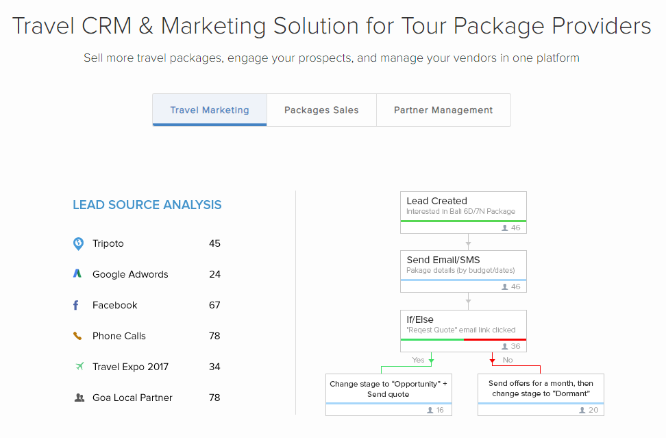 LeadSquared's travel marketing solutions