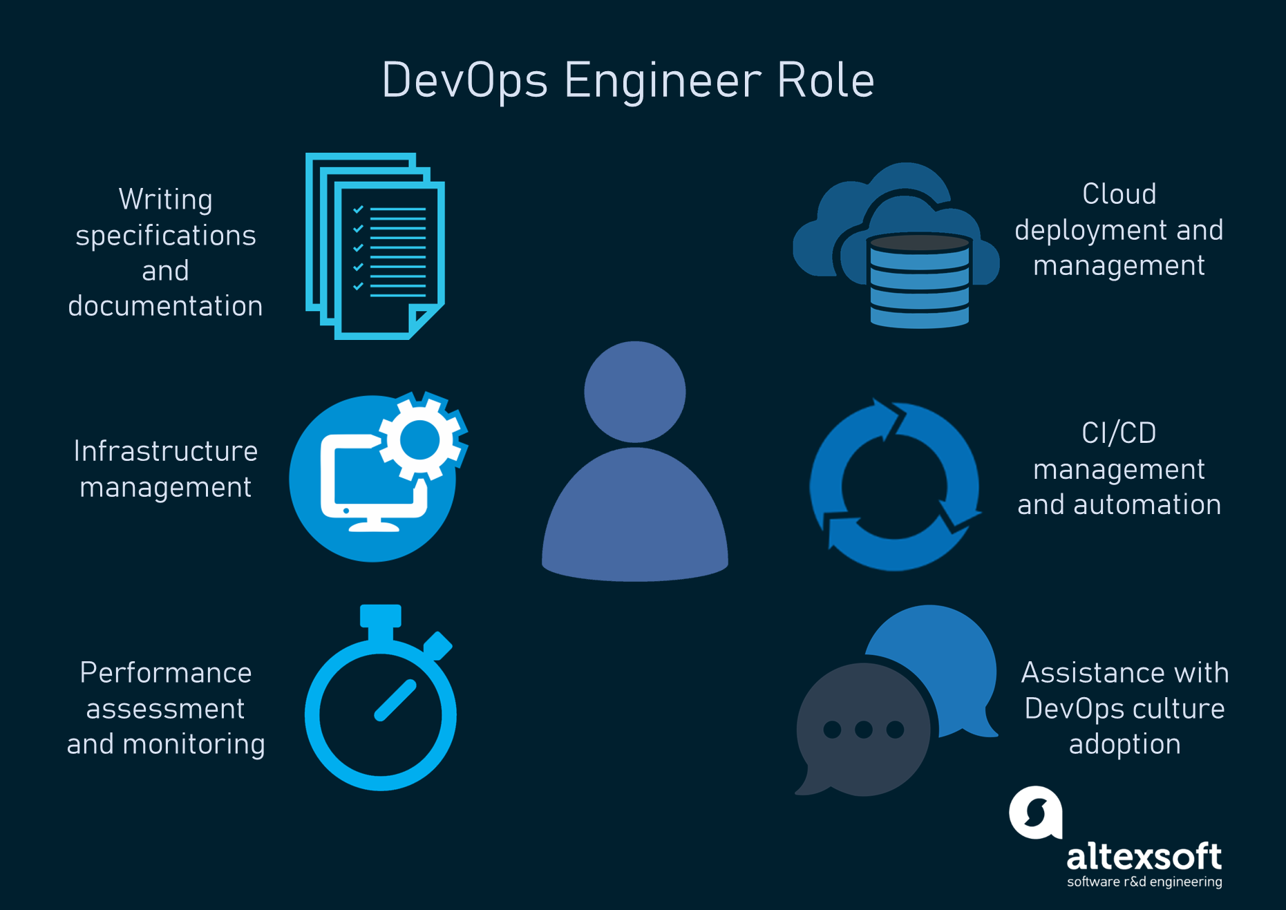 DevOps Engineer Role and Responsibilities