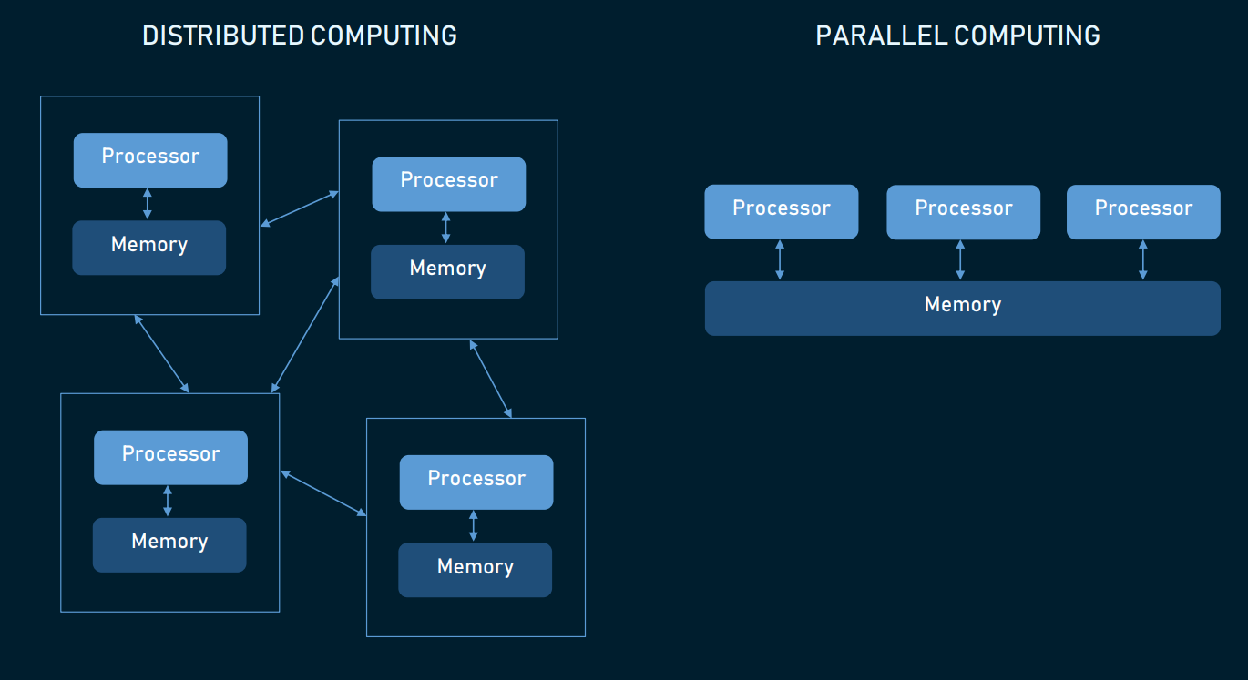 Distributed computing vs parallel computing