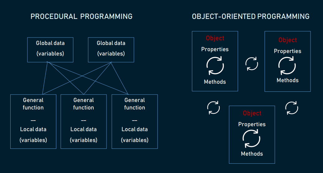 Comparing procedural programming and object-oriented programming
