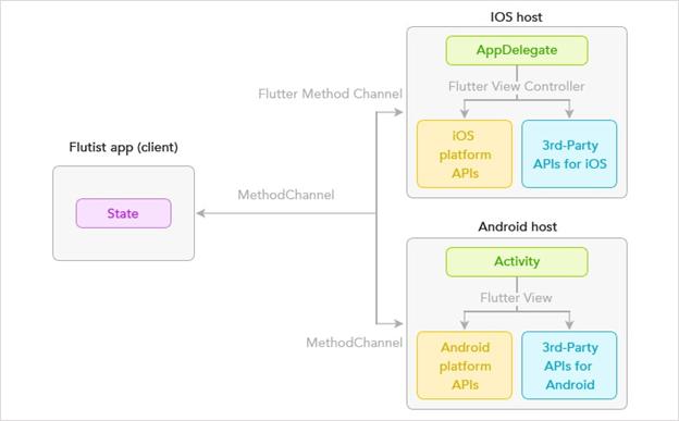 Flutter app structure
