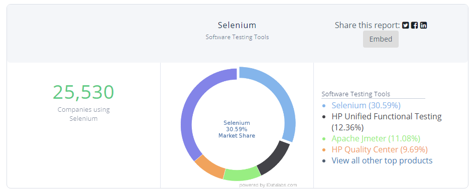 selenium software testing tools