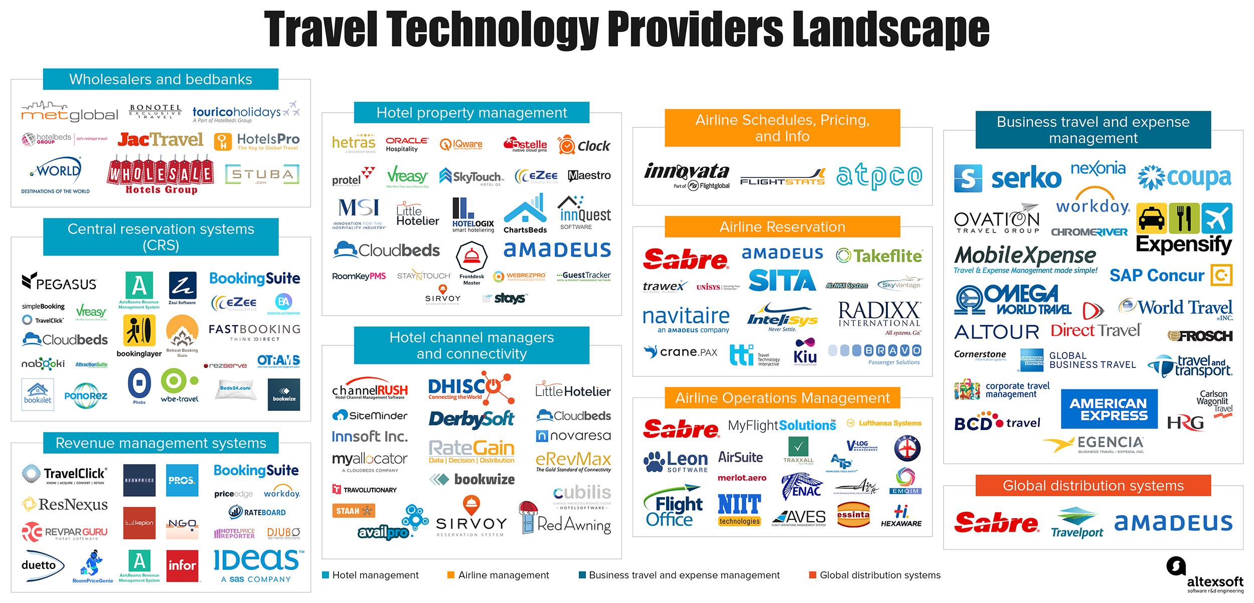 TravelTech landscape infographic