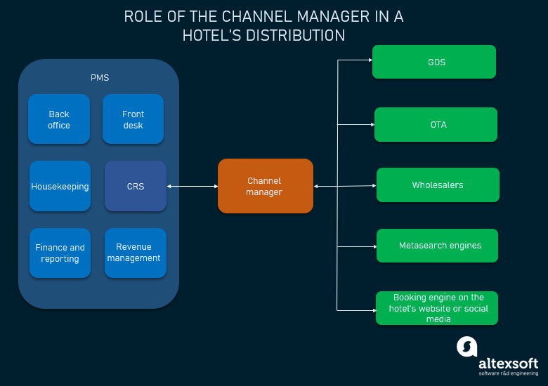 role of a channel manager in a hotel's distribution