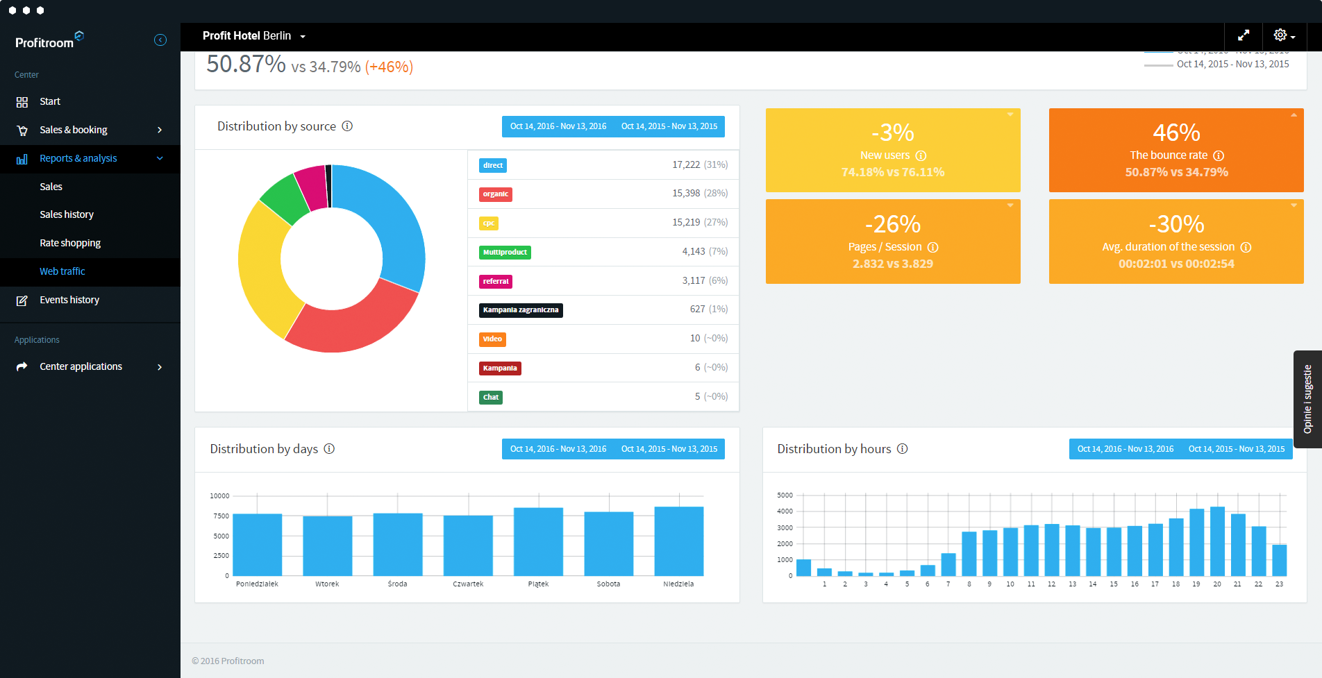 channel manager analytics interface