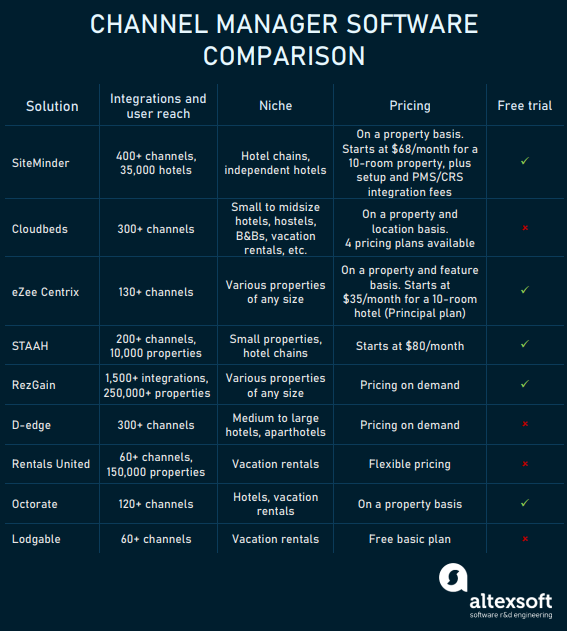 channel managers software compared