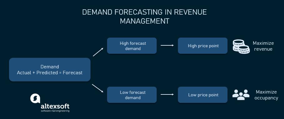 demand forecasting in revenue management
