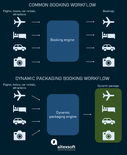 how dynamic packages work