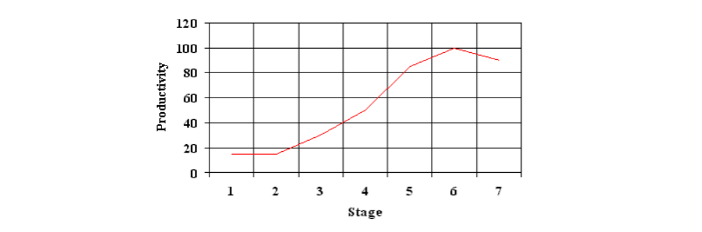 Productivity Curve Source: Expertise in Software Engineering
