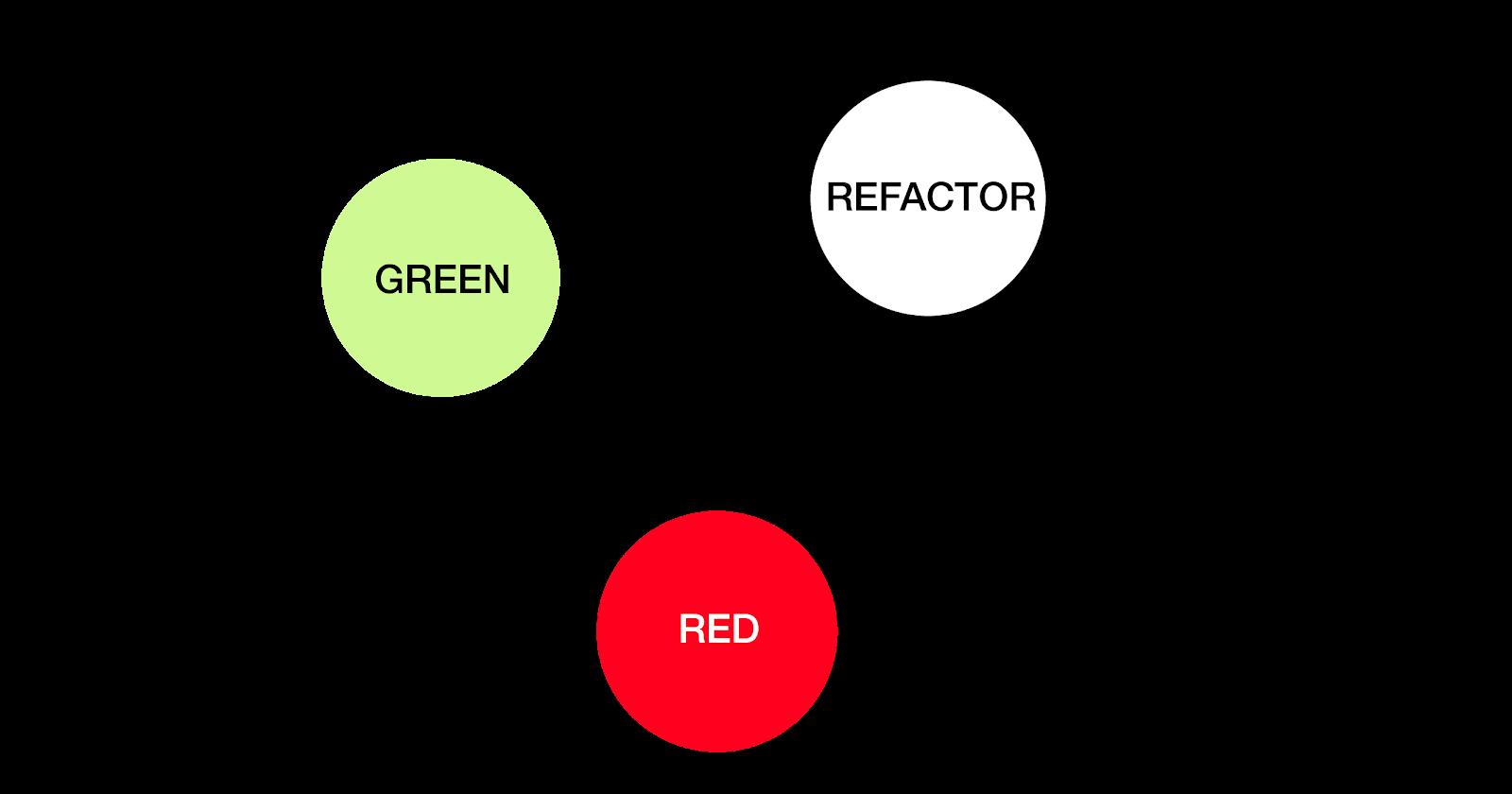 code refactoring - red green refactor