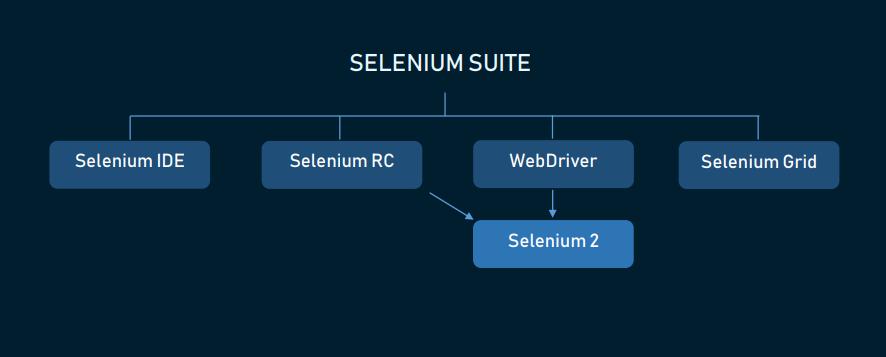 Selenium Suite
