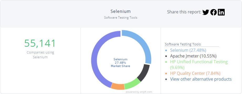 selenium usage