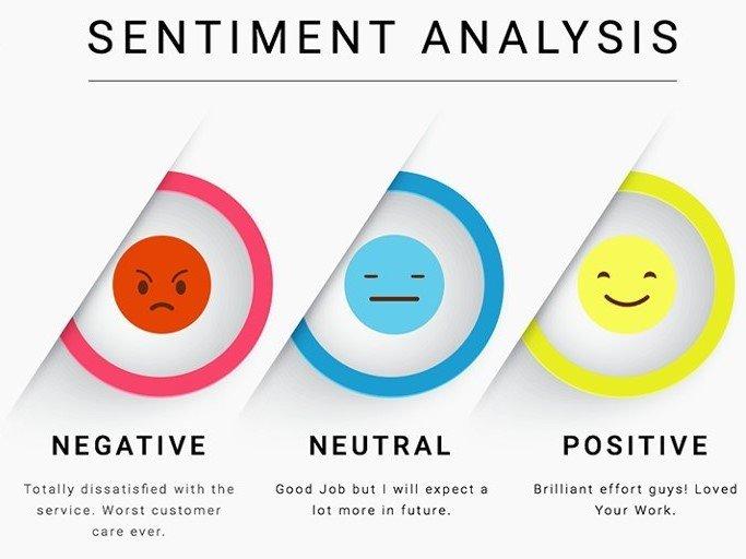 Sentiment score