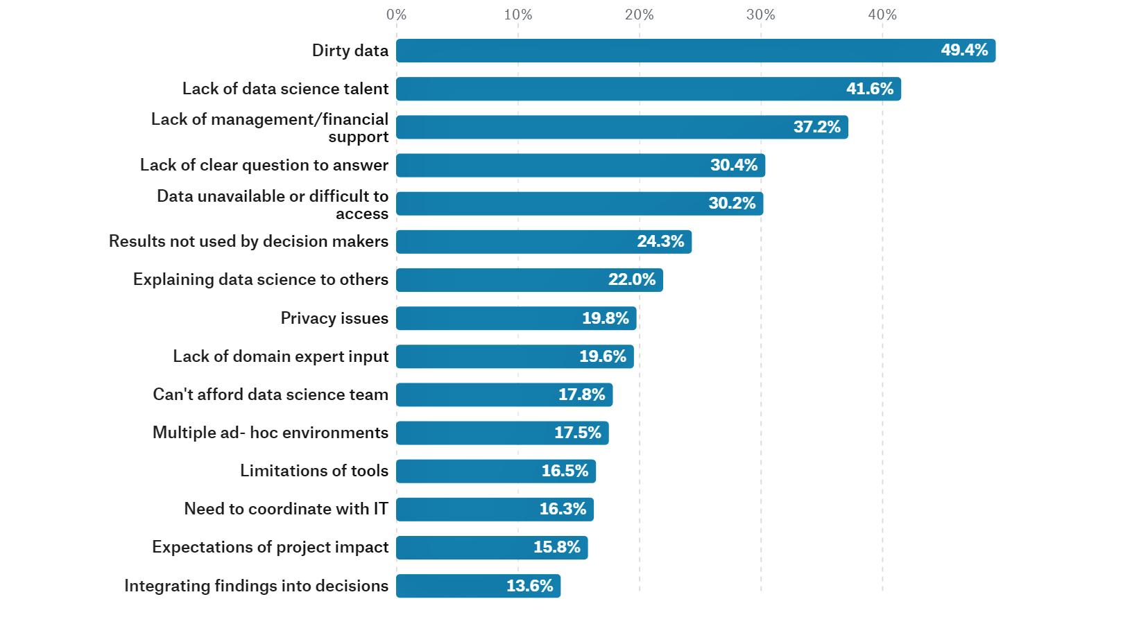 The 2017 Kaggle survey