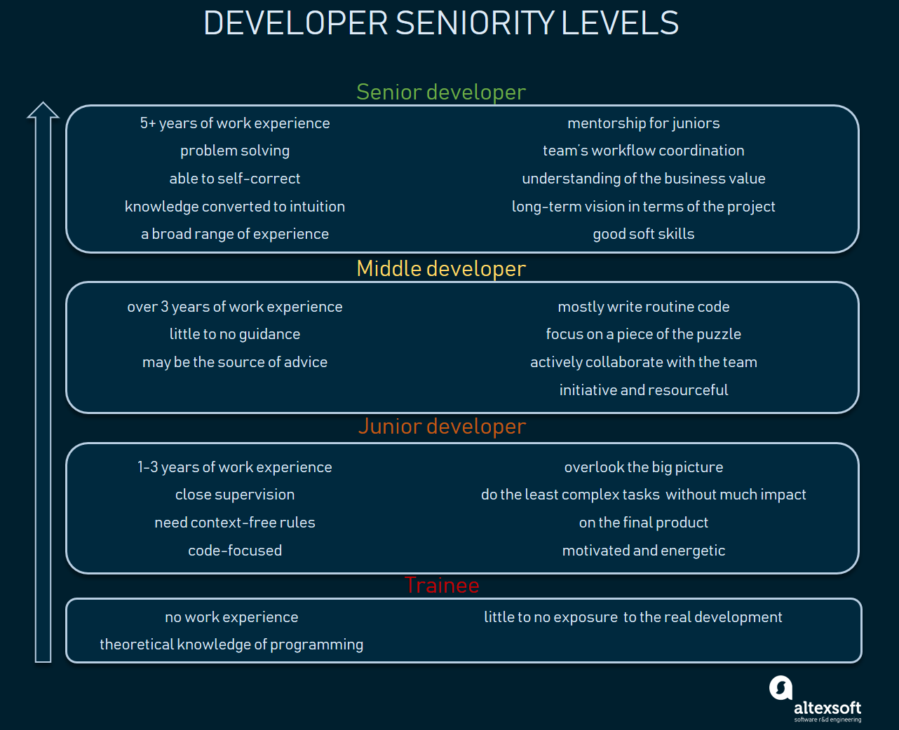 Competencies of developer seniority levels