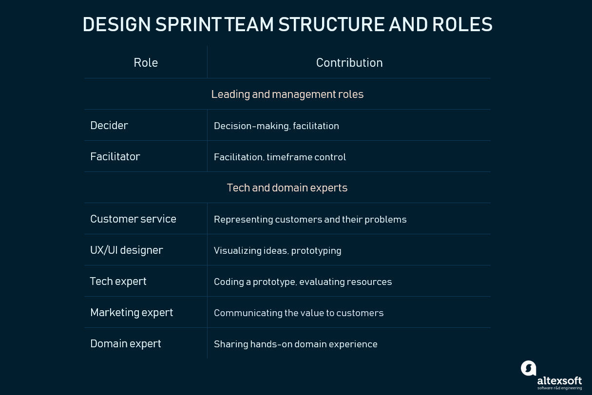 roles in design sprint framework