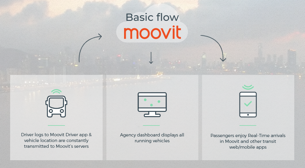 Moovit vehicle tracking