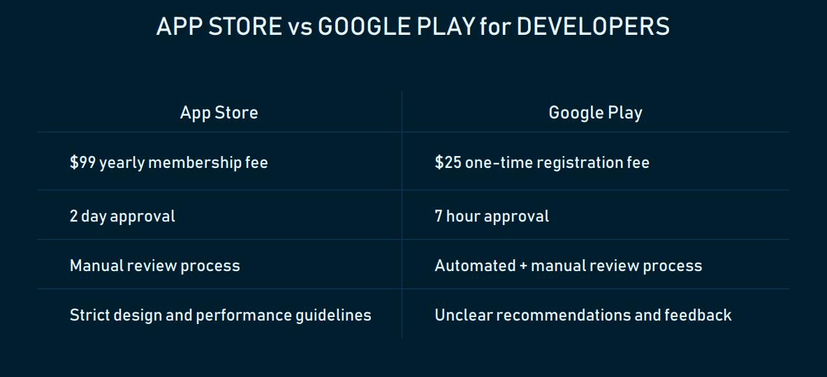App Store vs Google Pay for developers