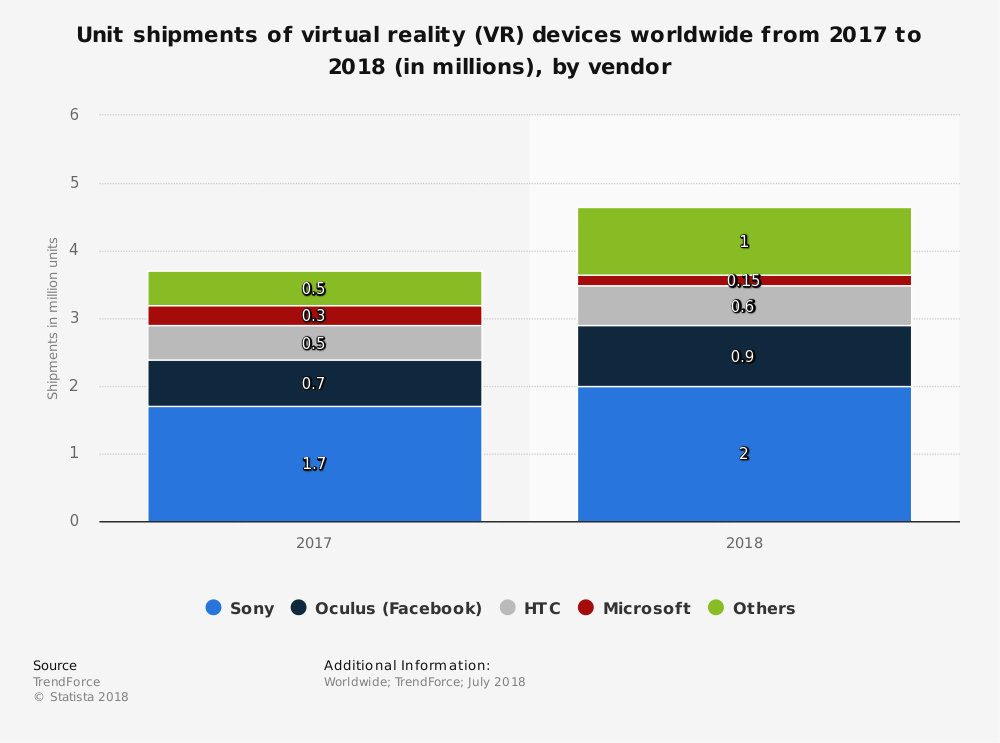 Sony PlayStation VR is the most popular vendor for headsets