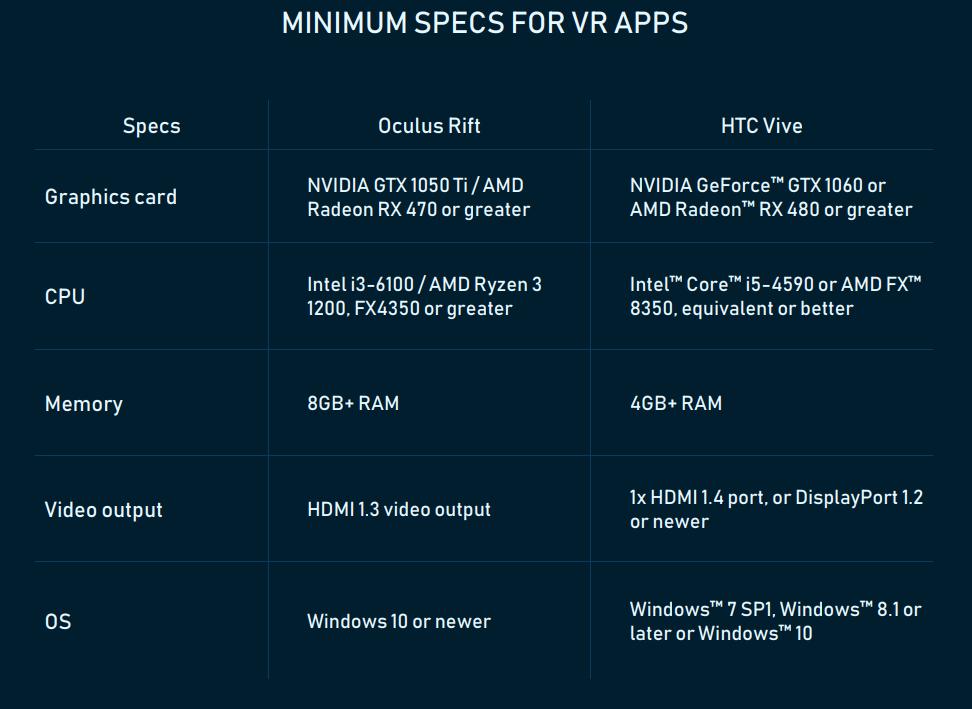 Specs for VR