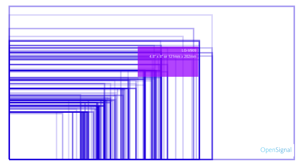 Screen size fragmentation map created in 2015