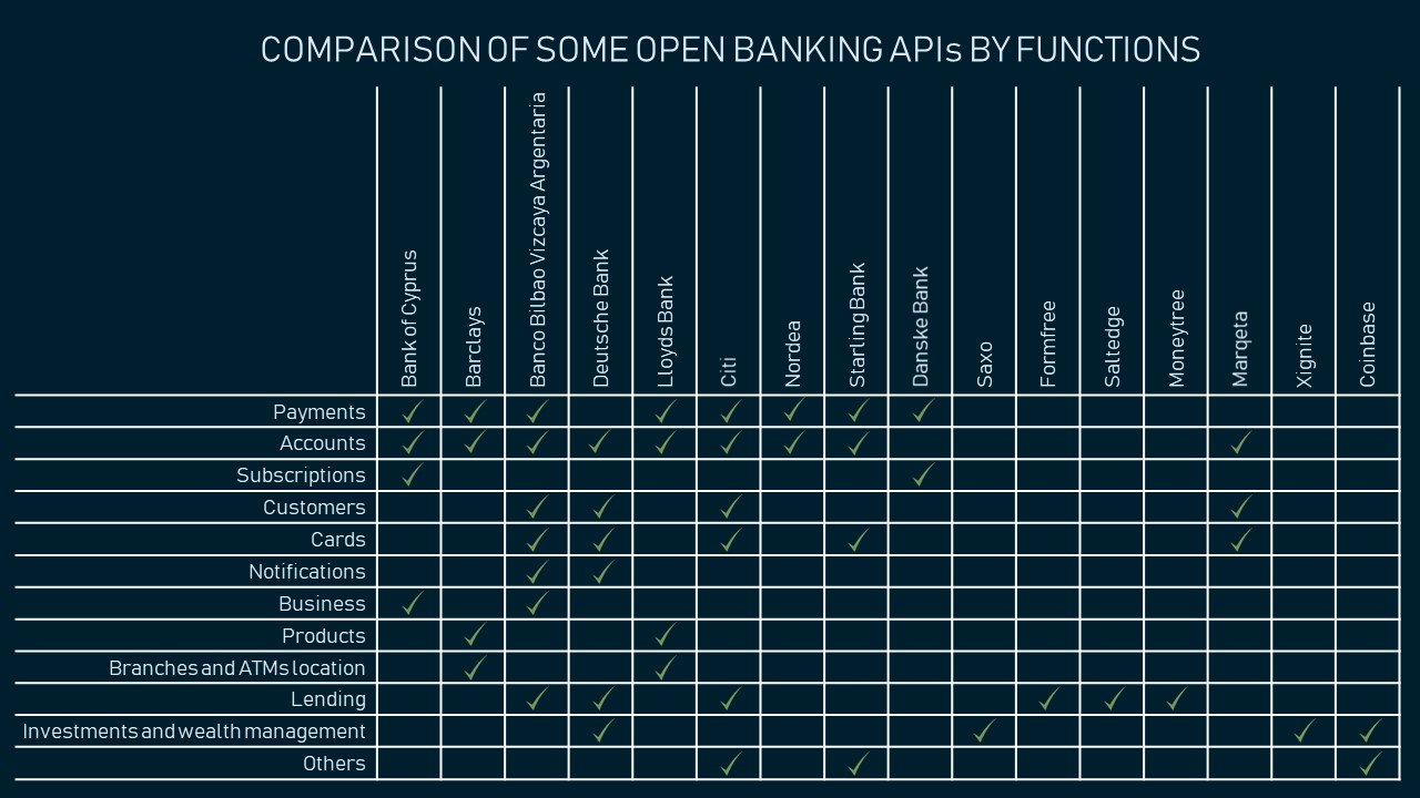 Comparison of some open banking APIs