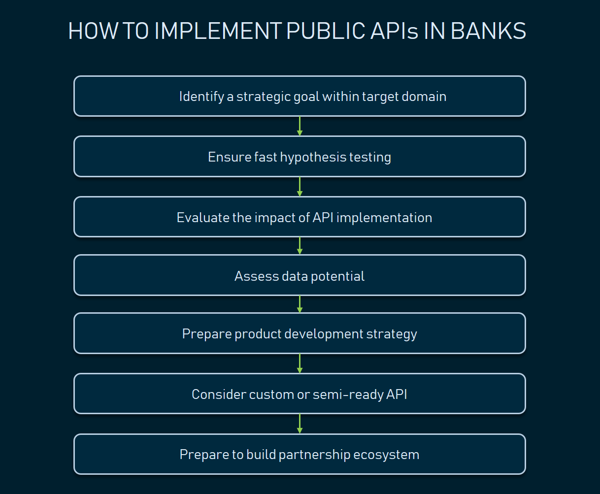 How to implement public APIs in banks