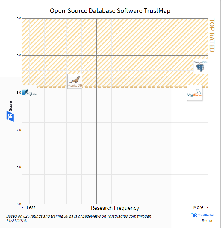 Usage of open source databases in TrustMap