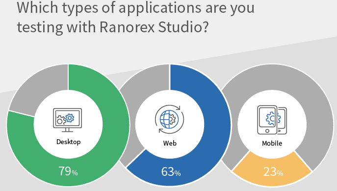 Ranorex application