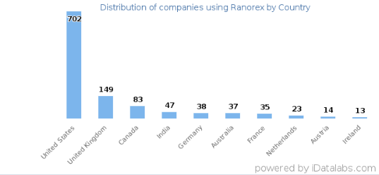 Distribution of Ranorex by countries