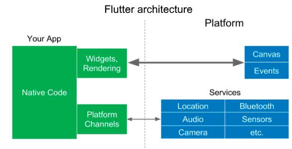 Flutter architecture