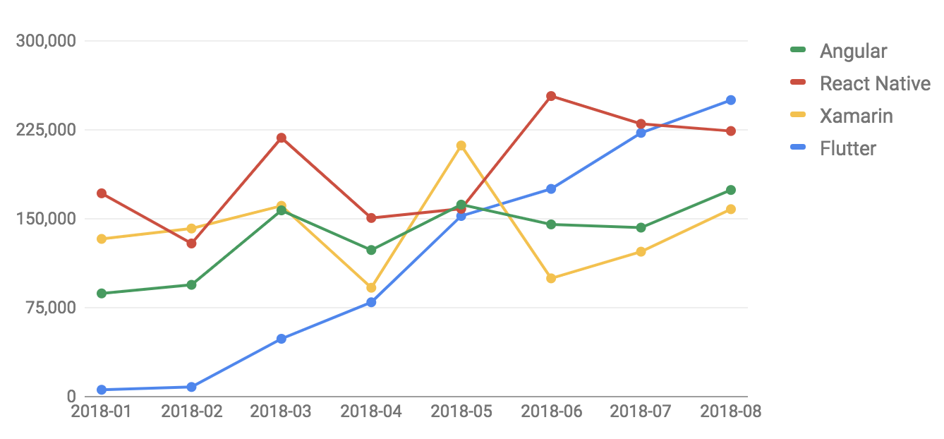 StackOverflow question views