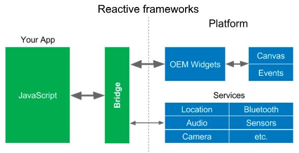 Reactive web frameworks