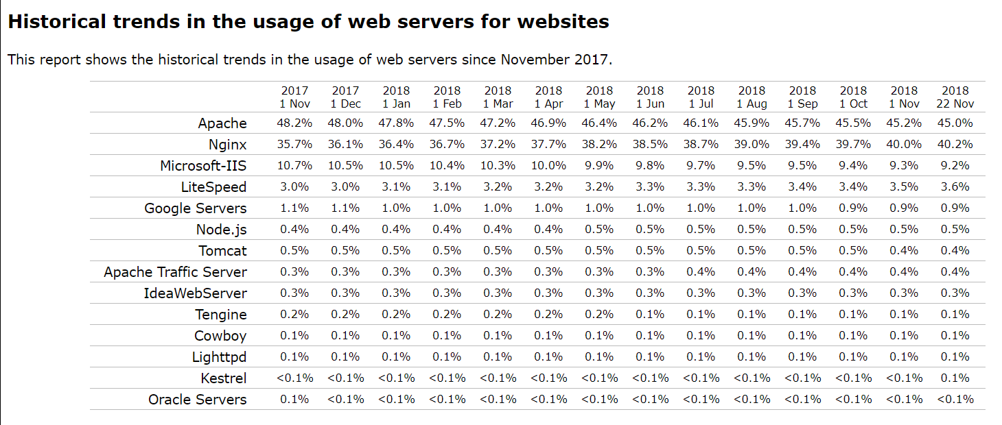 Usage of web servers
