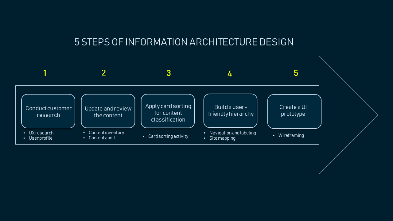 Information Architecture For Web Design Step By Step Guide Altexsoft